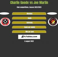 Charlie Goode vs Joe Martin h2h player stats