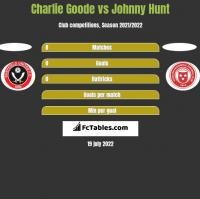 Charlie Goode vs Johnny Hunt h2h player stats