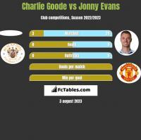 Charlie Goode vs Jonny Evans h2h player stats