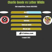 Charlie Goode vs Luther Wildin h2h player stats