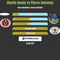 Charlie Goode vs Pierce Sweeney h2h player stats