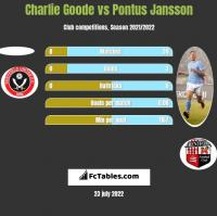 Charlie Goode vs Pontus Jansson h2h player stats