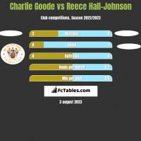 Charlie Goode vs Reece Hall-Johnson h2h player stats