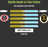 Charlie Goode vs Tom Parkes h2h player stats