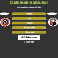 Charlie Goode vs Mads Bech h2h player stats