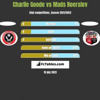 Charlie Goode vs Mads Roerslev h2h player stats