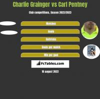 Charlie Grainger vs Carl Pentney h2h player stats