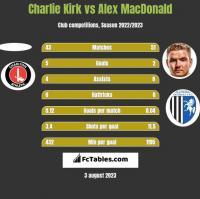 Charlie Kirk vs Alex MacDonald h2h player stats