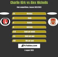 Charlie Kirk vs Alex Nicholls h2h player stats
