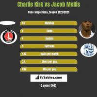 Charlie Kirk vs Jacob Mellis h2h player stats
