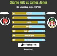 Charlie Kirk vs James Jones h2h player stats