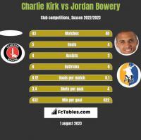 Charlie Kirk vs Jordan Bowery h2h player stats