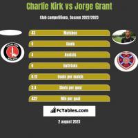 Charlie Kirk vs Jorge Grant h2h player stats