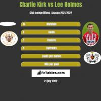 Charlie Kirk vs Lee Holmes h2h player stats
