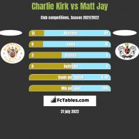 Charlie Kirk vs Matt Jay h2h player stats