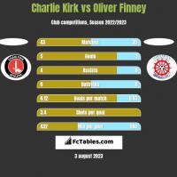 Charlie Kirk vs Oliver Finney h2h player stats
