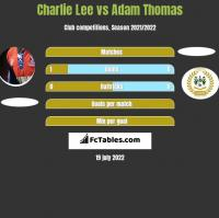 Charlie Lee vs Adam Thomas h2h player stats