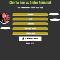 Charlie Lee vs Andre Boucaud h2h player stats