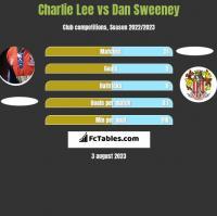 Charlie Lee vs Dan Sweeney h2h player stats