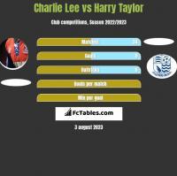 Charlie Lee vs Harry Taylor h2h player stats