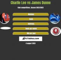 Charlie Lee vs James Dunne h2h player stats