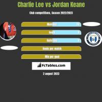 Charlie Lee vs Jordan Keane h2h player stats