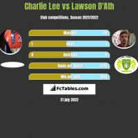 Charlie Lee vs Lawson D'Ath h2h player stats