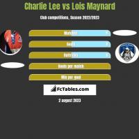 Charlie Lee vs Lois Maynard h2h player stats