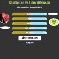 Charlie Lee vs Luke Wilkinson h2h player stats