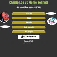 Charlie Lee vs Richie Bennett h2h player stats