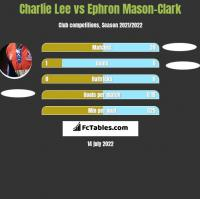 Charlie Lee vs Ephron Mason-Clark h2h player stats
