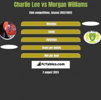 Charlie Lee vs Morgan Williams h2h player stats