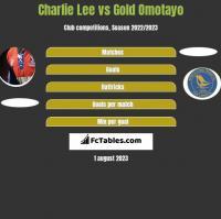 Charlie Lee vs Gold Omotayo h2h player stats
