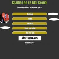 Charlie Lee vs Albi Skendi h2h player stats