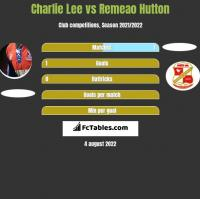 Charlie Lee vs Remeao Hutton h2h player stats