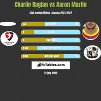 Charlie Raglan vs Aaron Martin h2h player stats