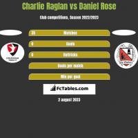 Charlie Raglan vs Daniel Rose h2h player stats