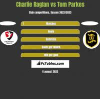 Charlie Raglan vs Tom Parkes h2h player stats