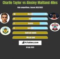 Charlie Taylor vs Ainsley Maitland-Niles h2h player stats
