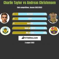 Charlie Taylor vs Andreas Christensen h2h player stats