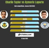 Charlie Taylor vs Aymeric Laporte h2h player stats