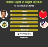 Charlie Taylor vs Caglar Soyuncu h2h player stats