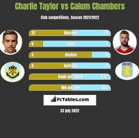 Charlie Taylor vs Calum Chambers h2h player stats