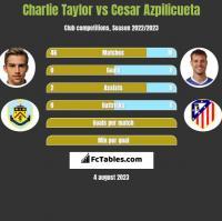 Charlie Taylor vs Cesar Azpilicueta h2h player stats