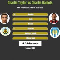 Charlie Taylor vs Charlie Daniels h2h player stats