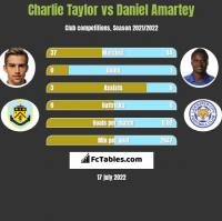 Charlie Taylor vs Daniel Amartey h2h player stats