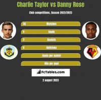 Charlie Taylor vs Danny Rose h2h player stats