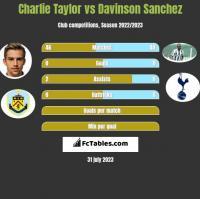 Charlie Taylor vs Davinson Sanchez h2h player stats
