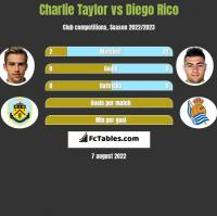 Charlie Taylor vs Diego Rico h2h player stats