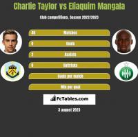 Charlie Taylor vs Eliaquim Mangala h2h player stats